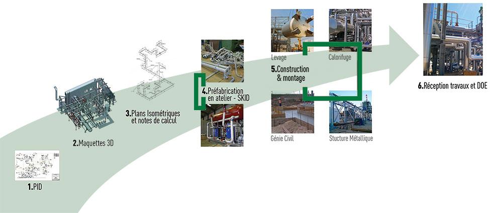 Gestion de projet en tuyauterie et chaudronnerie industrille métal et composite